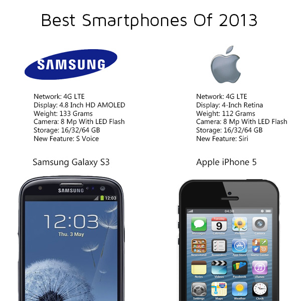 Top Selling Smartphones 2013