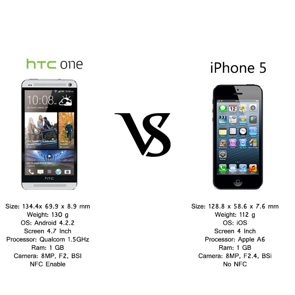 HTC One Vs. Apple iPhone 5 Features