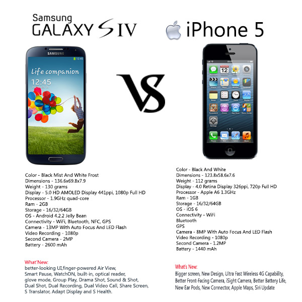 Samsung Galaxy S4 & Apple iPhone 5 Advance Smartphones