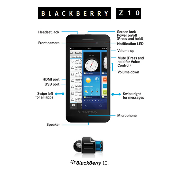 Blackberry Z10 Hardware Features