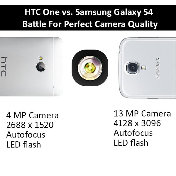 HTC One vs. Samsung Galaxy S4: Camera Quality