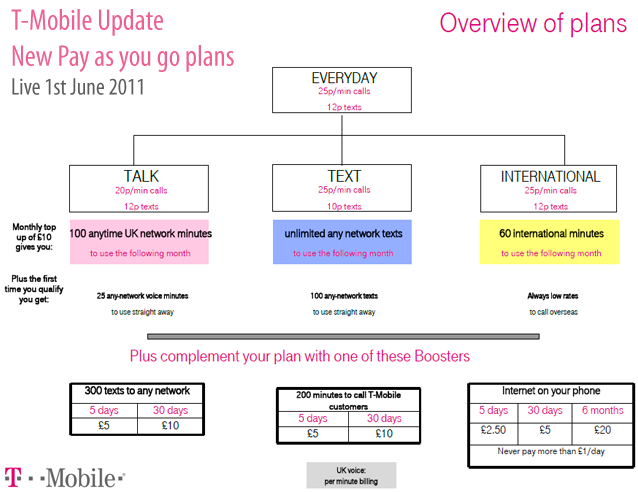 Buy (Email Delivery) T-Mobile Monthly4G $50 Unlimited Talk, Unlimited Text, and Unlimited Web access (first MB at up to 4G speeds) at bloggerforlife.ml