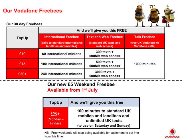 Vodafone Tarrif